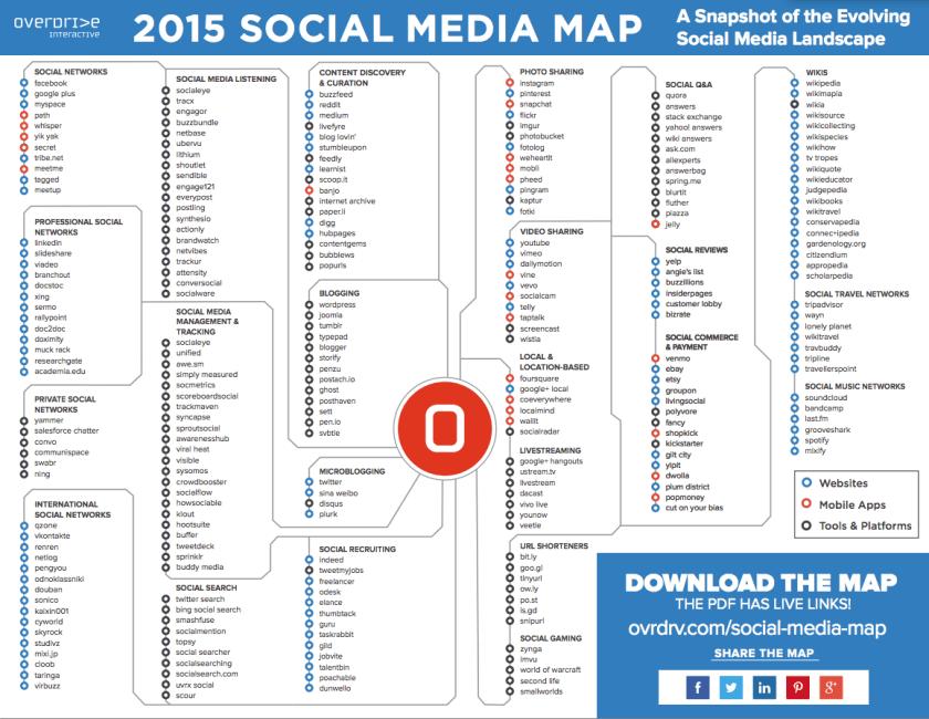 Social Media Landkarte