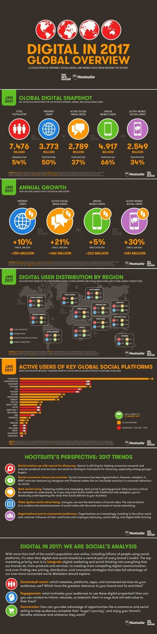 Where-Should-You-be-Active-Global-Social-Media-Usage-Stats-for-2017-1