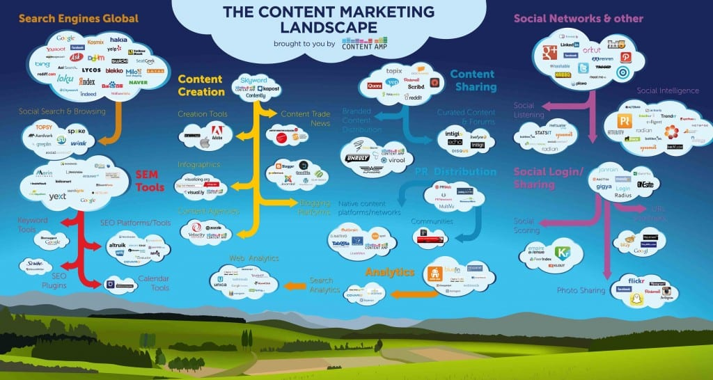 Content Marketing-Landschaft