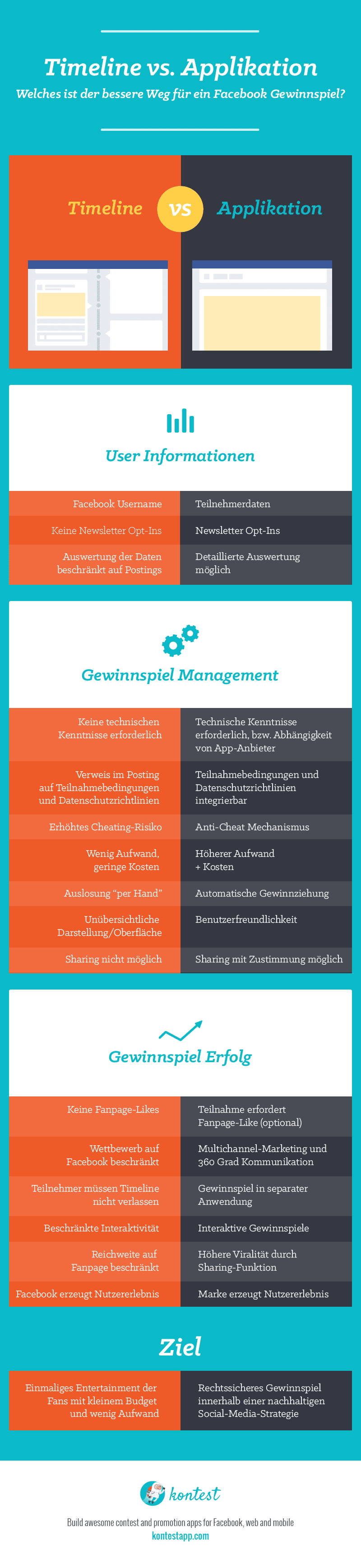 Infografik.Timeline-vs-Applikation_de