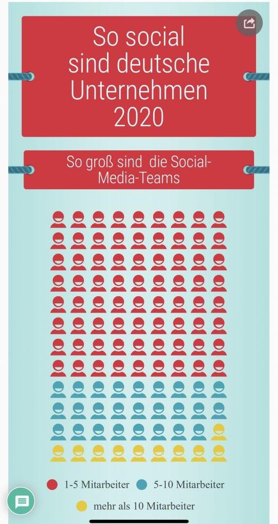 Social Media Studie: So social sind deutsche Unternehmen